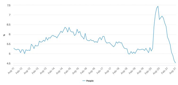 Australia's unemployment rate, seasonally adjusted