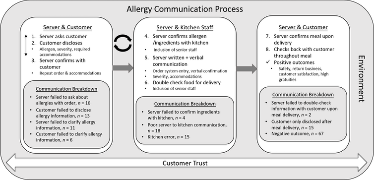 Diagram plotting out communication pathways between restaurant staff