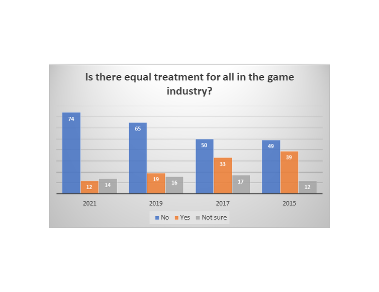 Bar graph showing perceptions of equal treatment over four survey years
