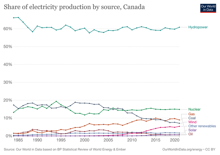 Graphic showing how hydropower, nuclear, gas, coal, wind, solar, oil and other renewables contribute to electricity production in Canada.