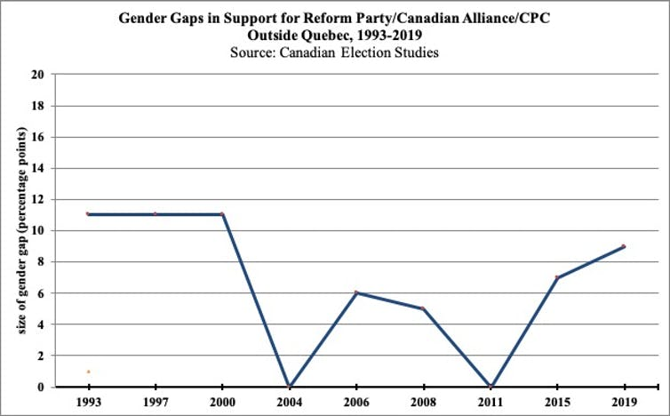 A graph shows the gender gap in Reform Party/Canadian Alliance/CPC voting from 1993-2019 the Conservative vote