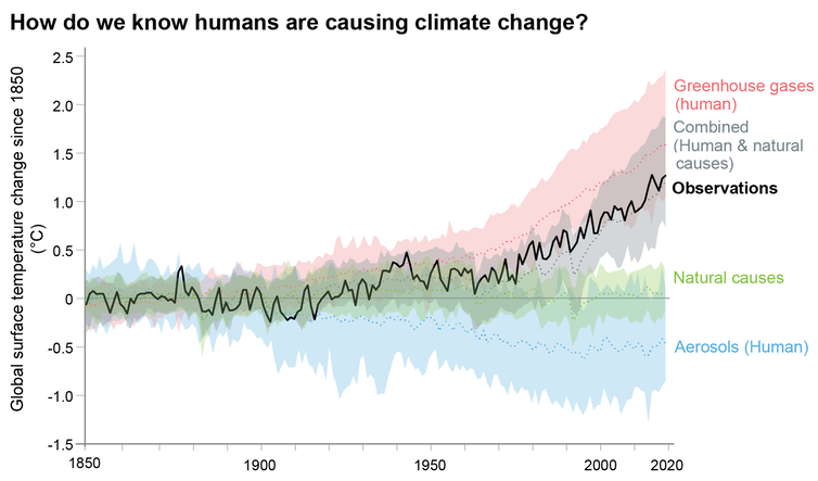 Line chart showing influence over time of different sources of warming. Only human-caused emissions are on the same trajectory as the actual temperature rise.