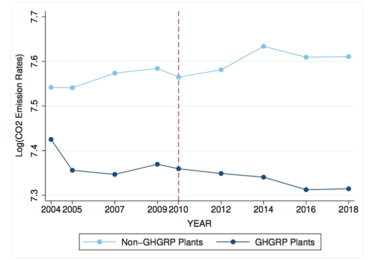 Change in estimated CO2 emissions for GHGRP plants and non-GHGRP plants by year using data from the US EPA's Emissions & Generation Resource Integrated Database (eGRID).