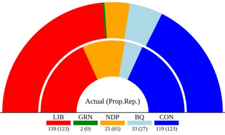 A graph shows the actual and hypothetical composition of the 44th Canadian Parliament