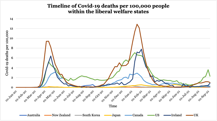 timeline of COVID-19 deaths per 100,000 people within the liberal welfare states