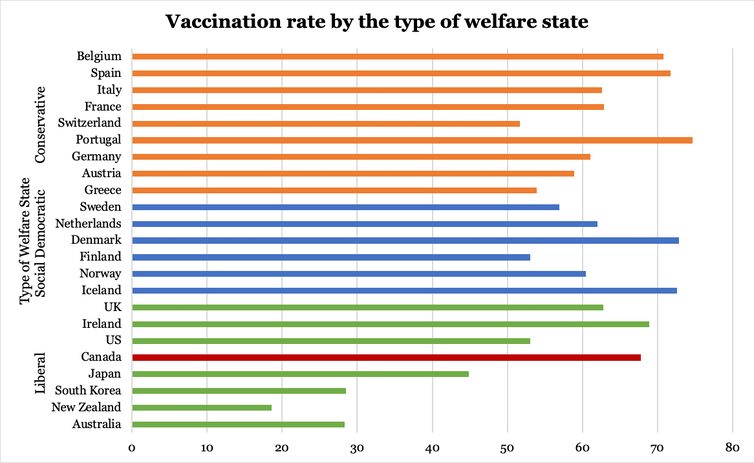 graph showing percentage of fully vaccinated people by the type of welfare state.