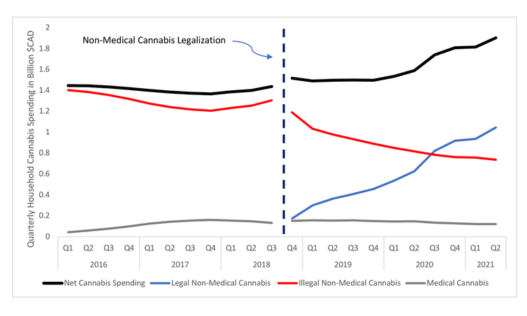 Multi-line graph showing cannabis spending before and after legalization