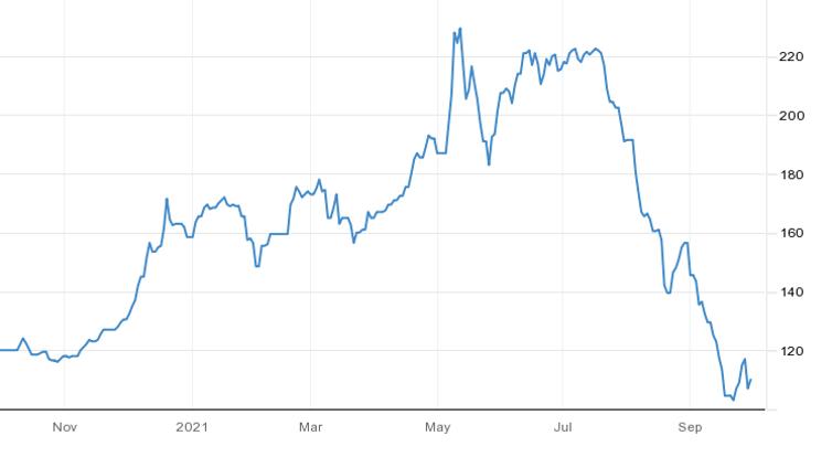 Iron ore spot price (US$ per tonne)