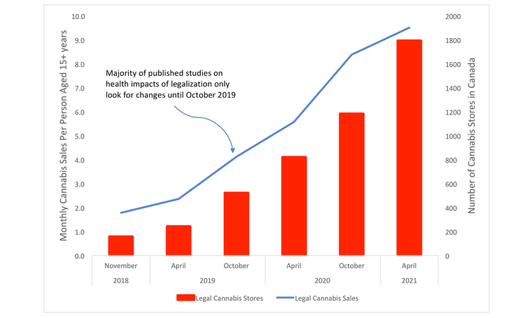 A combined bar graph and line graph showing number of cannabis stores and monthly spending on legal cannabis in Canada