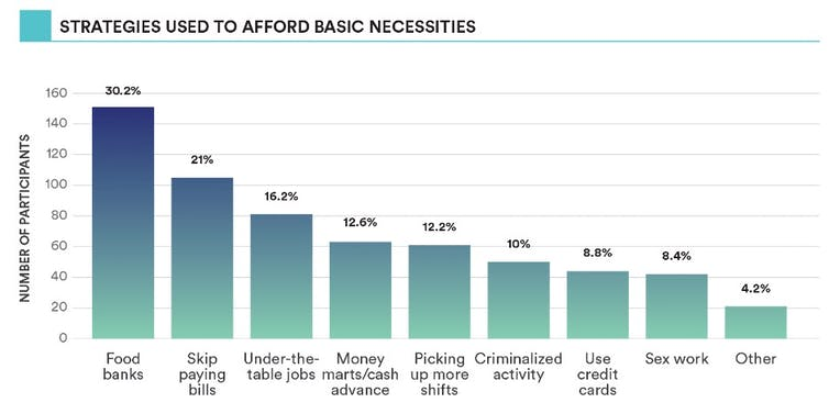 A graph show strategies used to afford basic necessities.